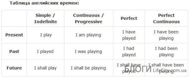 Времена в английском языке: simple, continuous, perfect, perfect continuous